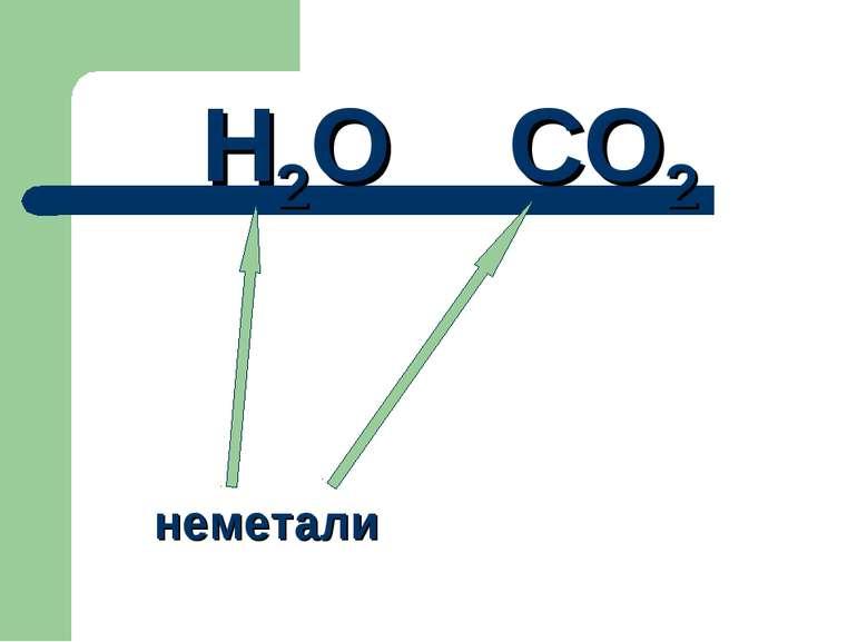 Н2О СО2 неметали