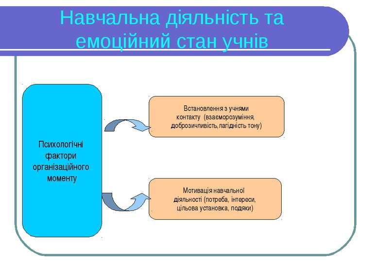Навчальна діяльність та емоційний стан учнів Психологічні фактори організацій...