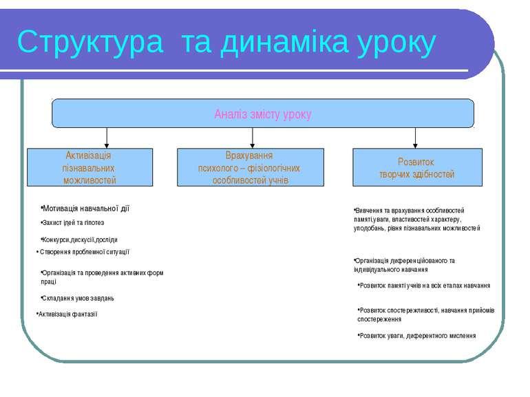 Структура та динаміка уроку Аналіз змісту уроку Активізація пізнавальних можл...