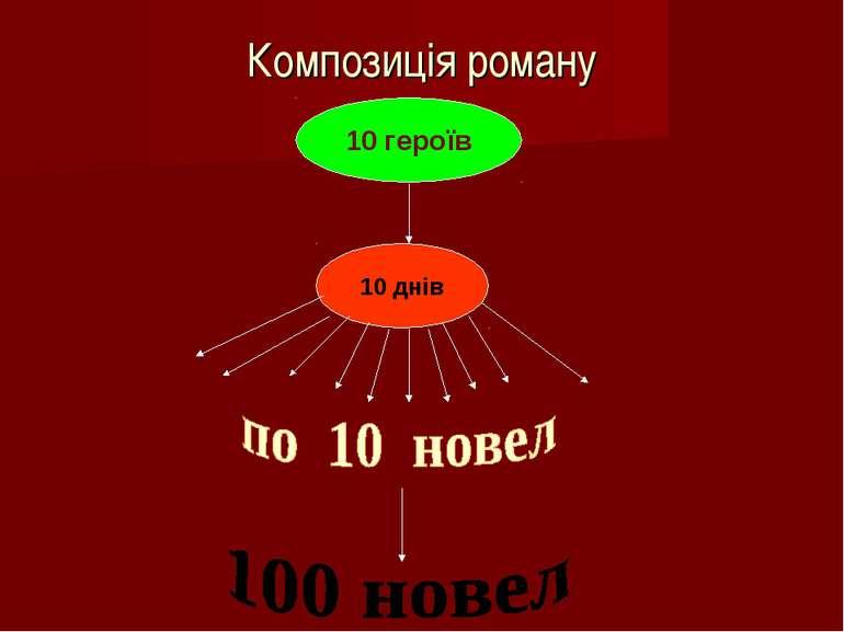 Композиція роману 10 героїв 10 днів