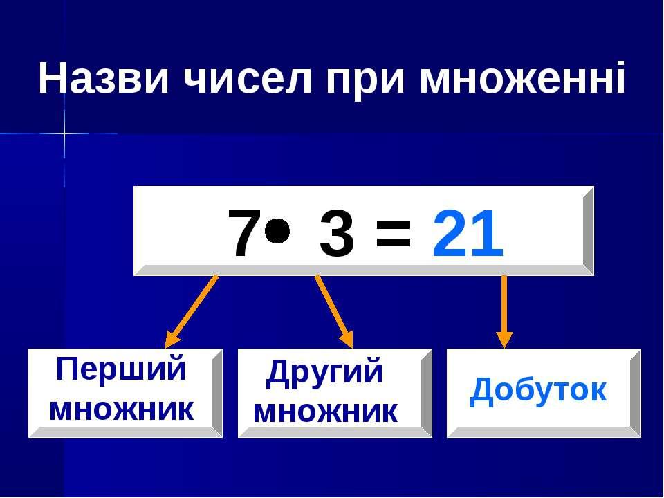 7 3 = 21 Перший множник Другий множник Добуток Назви чисел при множенні