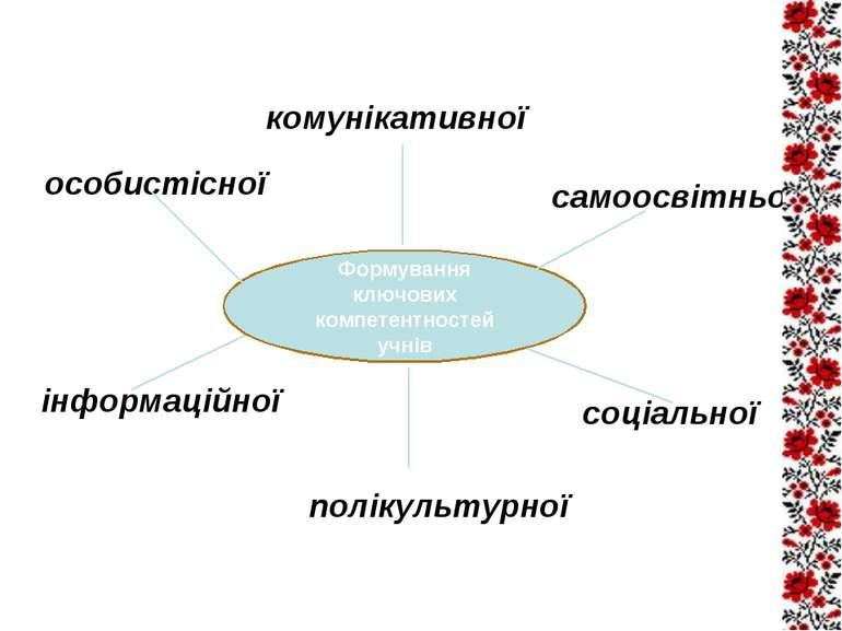 Формування ключових компетентностей учнів особистісної самоосвітньої полікуль...