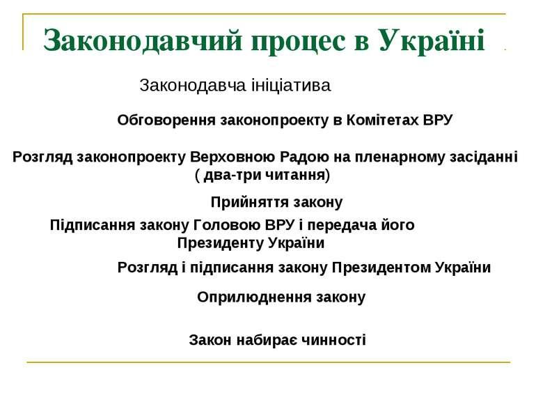 Законодавчий процес в Україні Законодавча ініціатива Обговорення законопроект...