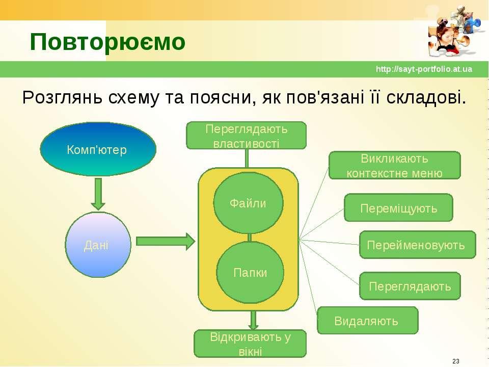 Повторюємо Розглянь схему та поясни, як пов'язані її складові. * http://sayt-...