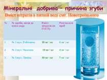 № № проби, місце де взята вода Вміст нітратів по ГОСТу Результати проб 1 № 1 ...