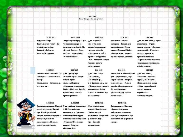 """План - сітка Зміна «Створи себе - все для тебе» Vй' Ч4"""" 28. 05. 2012. Від..."""