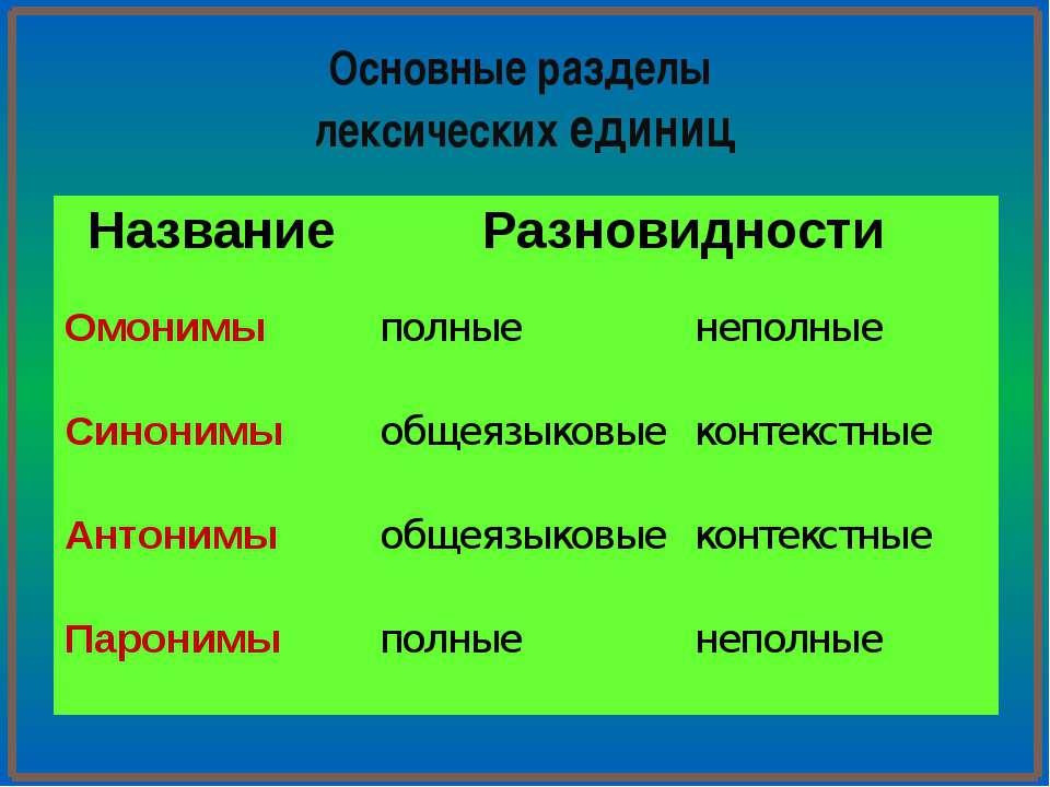 Омографы слова, которые пишутся одинаково, но различаются произношением. Прим...