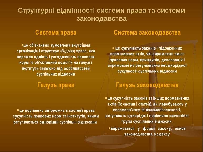 Структурні відмінності системи права та системи законодавства Система права С...