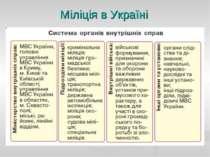 Міліція в Україні