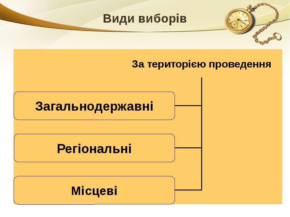 Види виборів За територією проведення Загальнодержавні Регіональні Місцеві