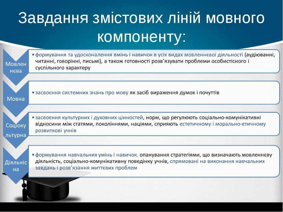 Завдання змістових ліній мовного компоненту: