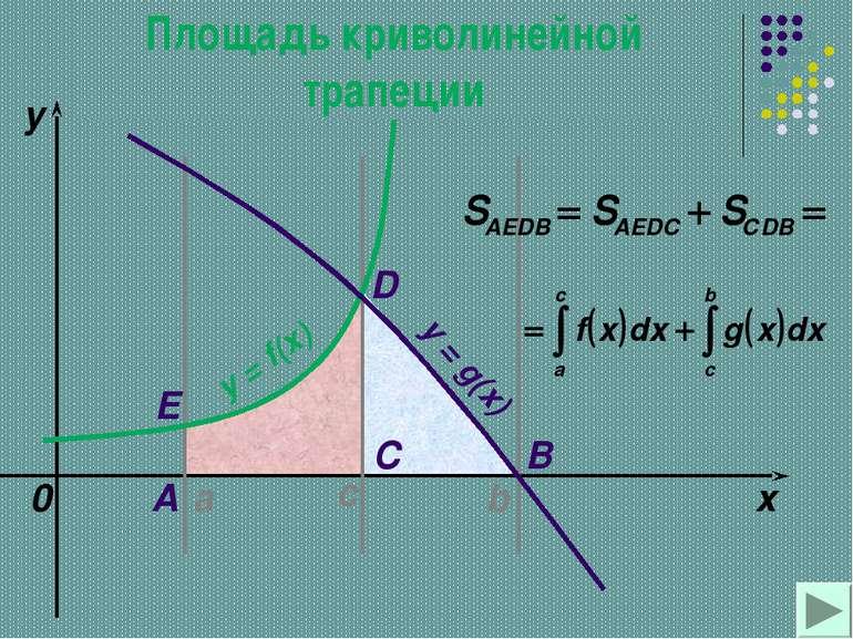 a b x y y = f(x) 0 y = g(x) A B C D с Е Площадь криволинейной трапеции
