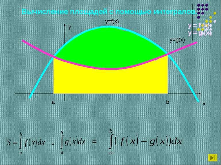 Вычисление площадей с помощью интегралов. y x y=f(x) a b y=g(x) - = y = f (x)...