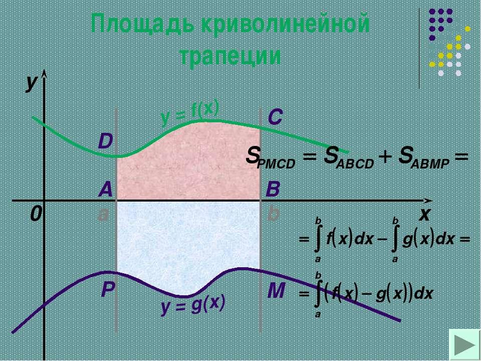 a b x y y = f(x) 0 y = g(x) A B C D M P Площадь криволинейной трапеции