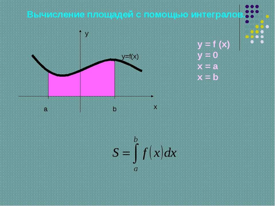 Вычисление площадей с помощью интегралов. a b y x y=f(x) y = f (x) y = 0 x = ...