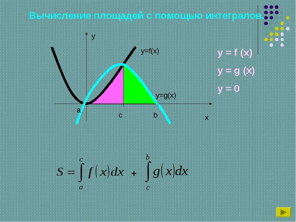 Вычисление площадей с помощью интегралов. y x y=f(x) a b c y=g(x) + y = f (x)...