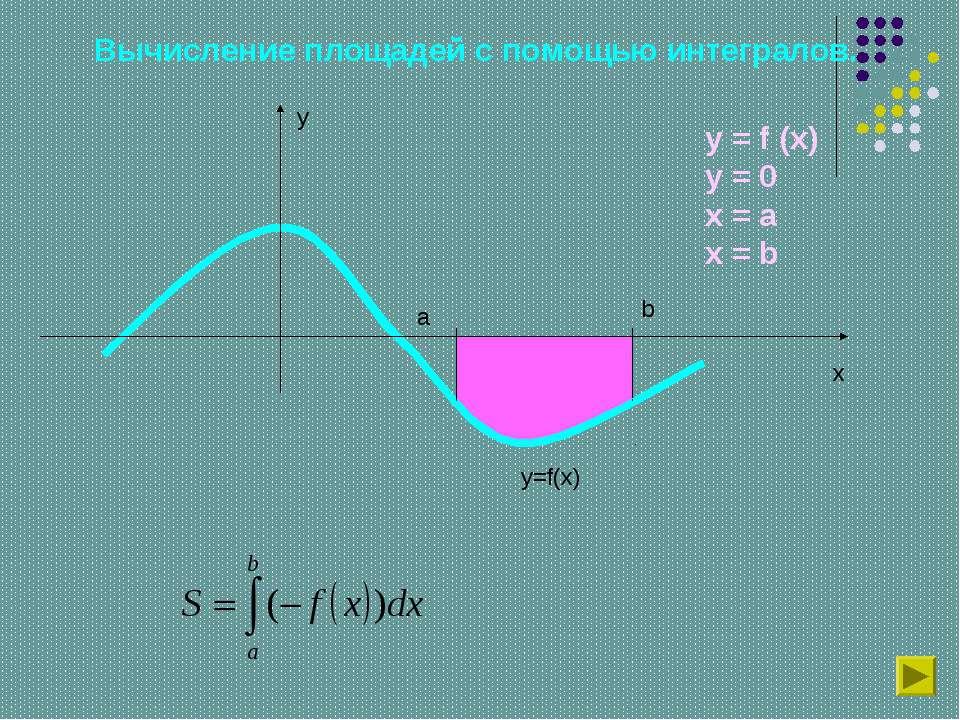 Вычисление площадей с помощью интегралов. y x y=f(x) a b y = f (x) y = 0 x = ...