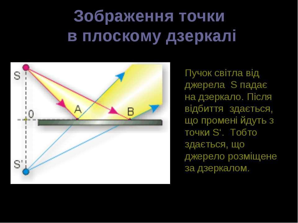Зображення точки в плоскому дзеркалі Пучок світла від джерела S падає на дзер...