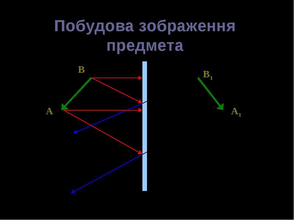 Побудова зображення предмета A B A1 B1