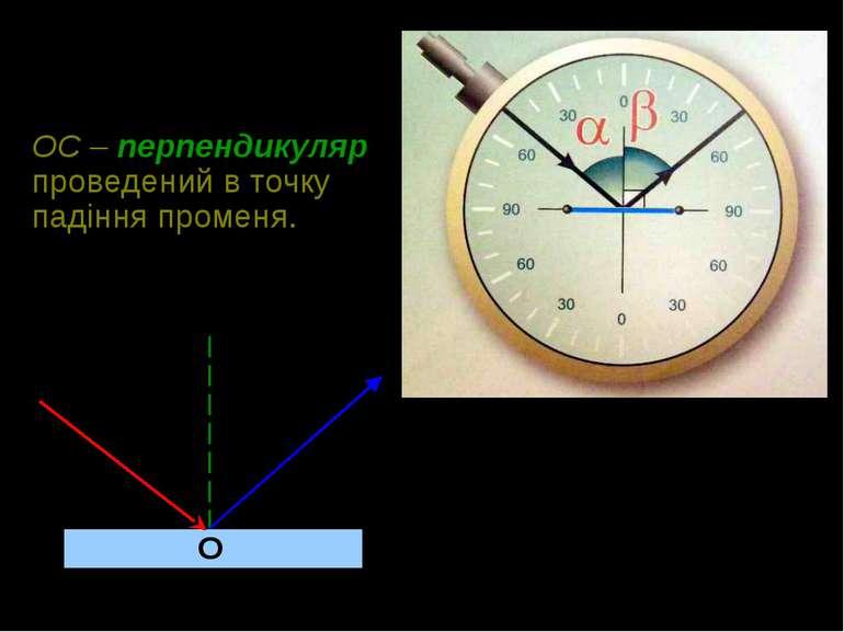 ОС – перпендикуляр проведений в точку падіння променя. α β О А В С
