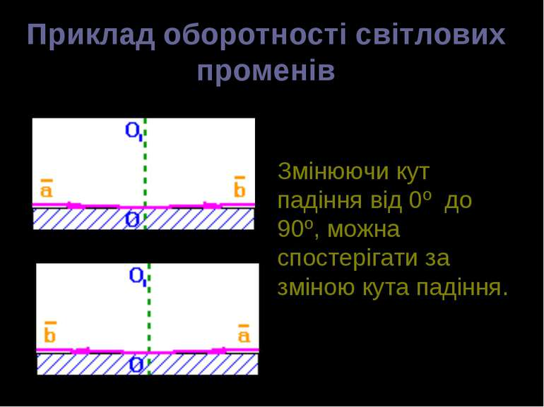 Приклад оборотності світлових променів Змінюючи кут падіння від 0º до 90º, мо...