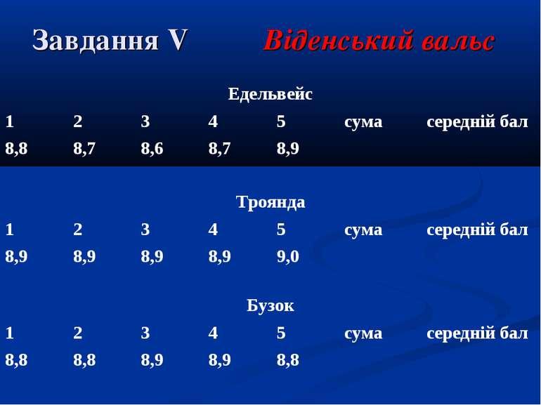 Завдання V Віденський вальс Едельвейс 1 2 3 4 5 сума середній бал 8,8 8,7 8,6...