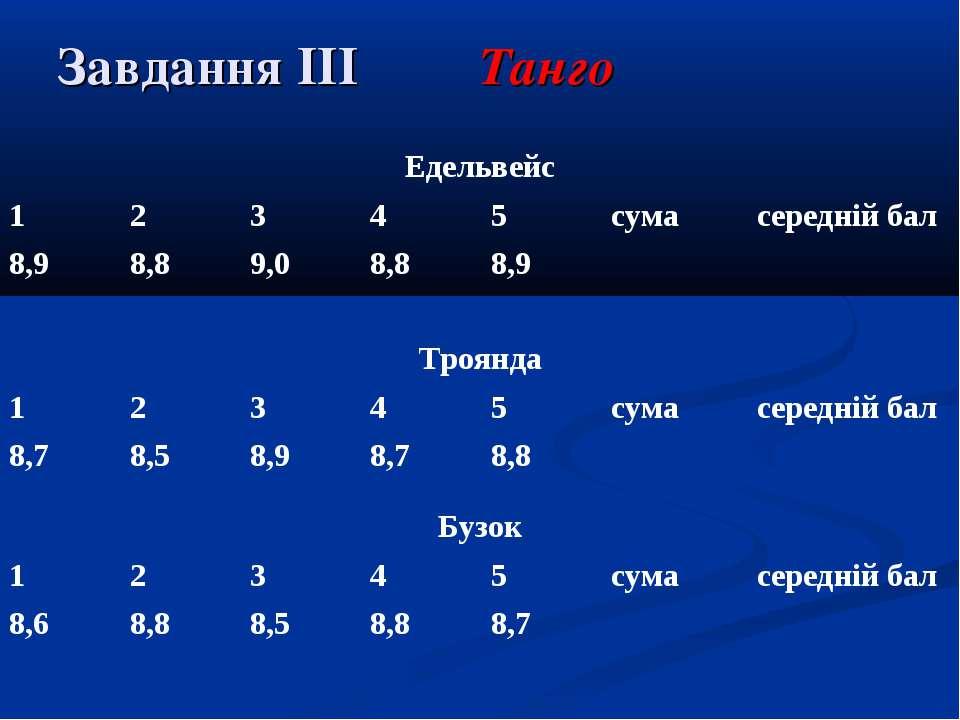 Завдання ІІІ Танго Едельвейс 1 2 3 4 5 сума середній бал 8,9 8,8 9,0 8,8 8,9 ...
