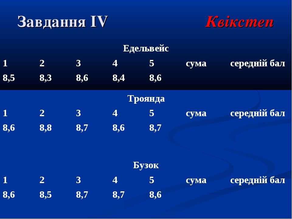 Завдання ІV Квікстеп Едельвейс 1 2 3 4 5 сума середній бал 8,5 8,3 8,6 8,4 8,...