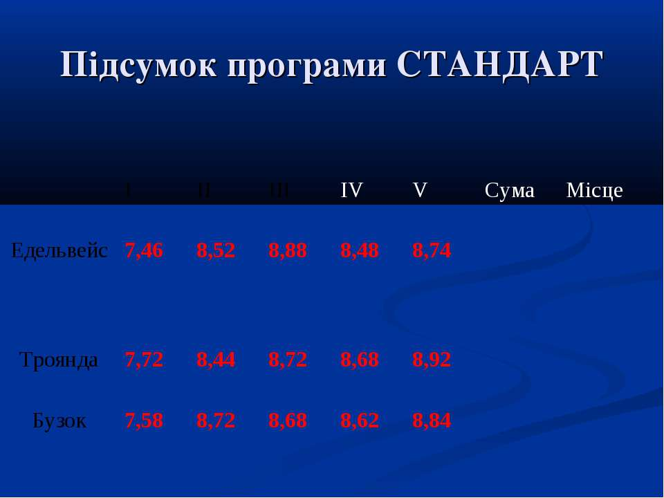 Підсумок програми СТАНДАРТ І ІІ ІІІ ІV V Сума Місце Едельвейс 7,46 8,52 8,88 ...