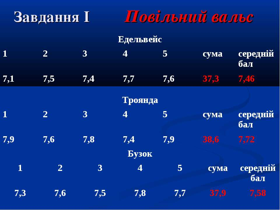 Завдання І Повільний вальс Едельвейс 1 2 3 4 5 сума середній бал 7,1 7,5 7,4 ...