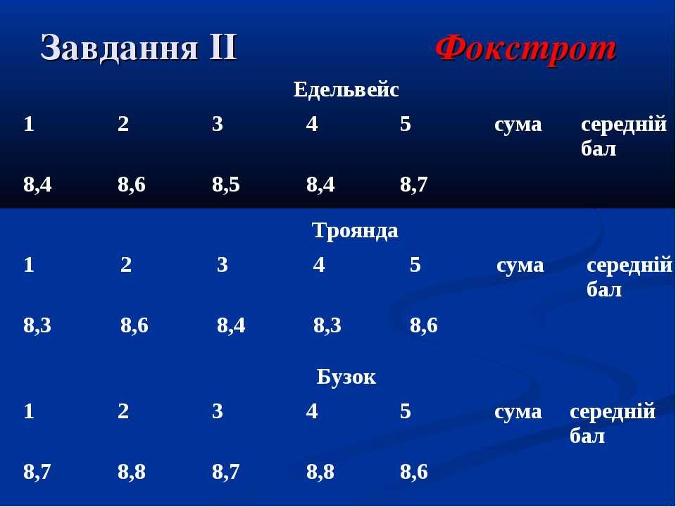 Завдання ІІ Фокстрот Едельвейс 1 2 3 4 5 сума середній бал 8,4 8,6 8,5 8,4 8,...