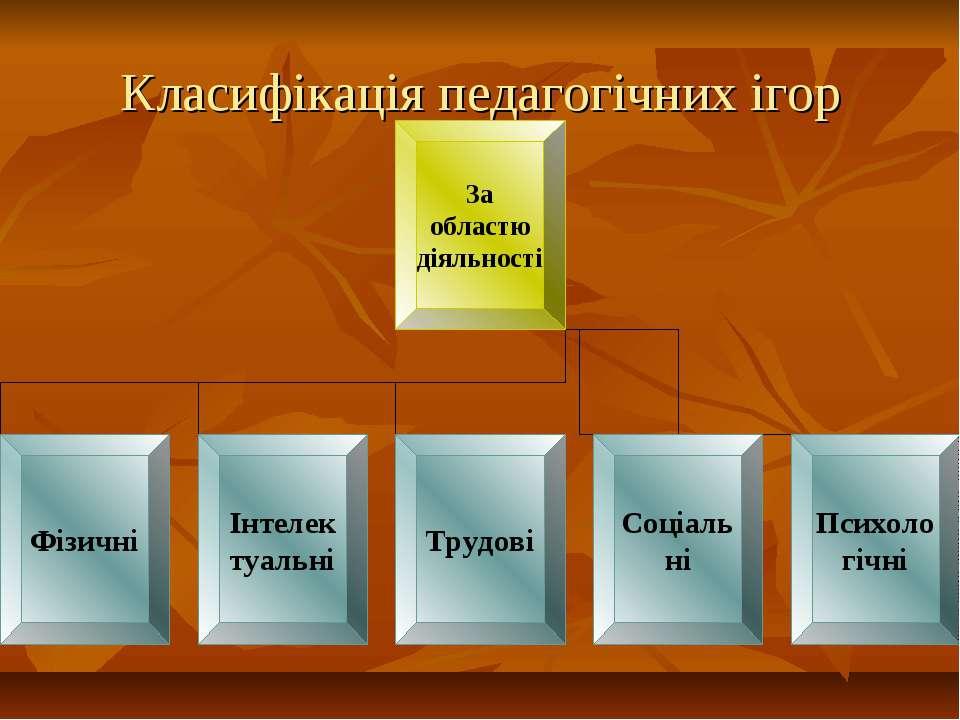 Класифікація педагогічних ігор