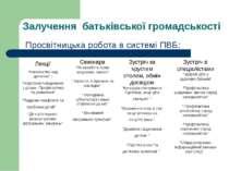 Залучення батьківської громадськості Просвітницька робота в системі ПВБ: Лекц...