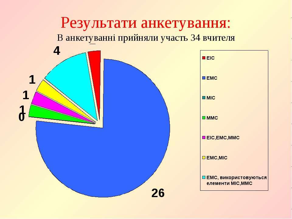 Результати анкетування: В анкетуванні прийняли участь 34 вчителя