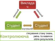 Контролююча з'ясування стану знань, умінь та навичок облік результатів контро...