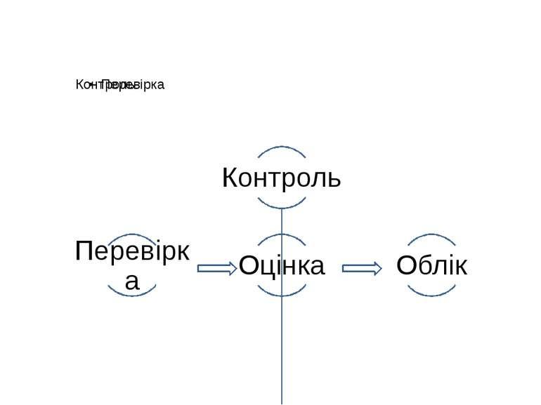 Етапи контролю