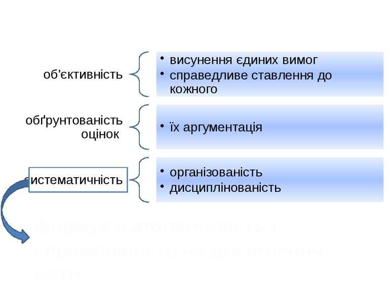 Вимоги до контролю знань формує наполегливість і спрямованість на досягнення ...