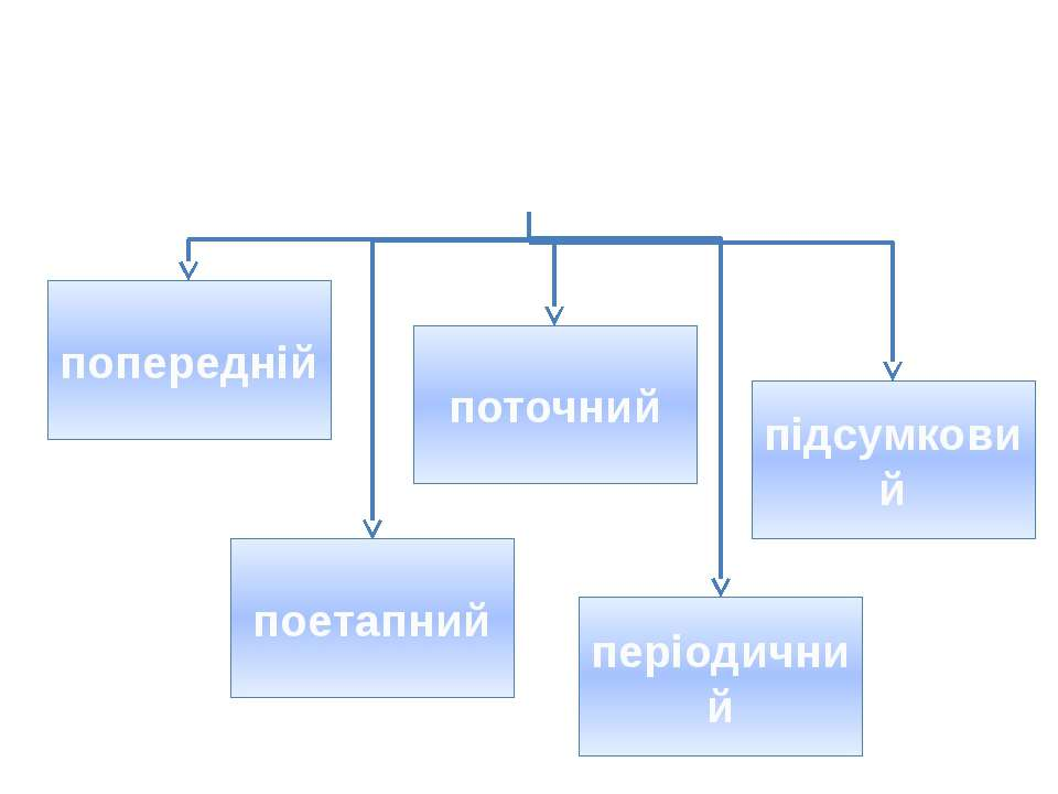 Навчальний контроль можна поділити за часом попередній поточний періодичний п...