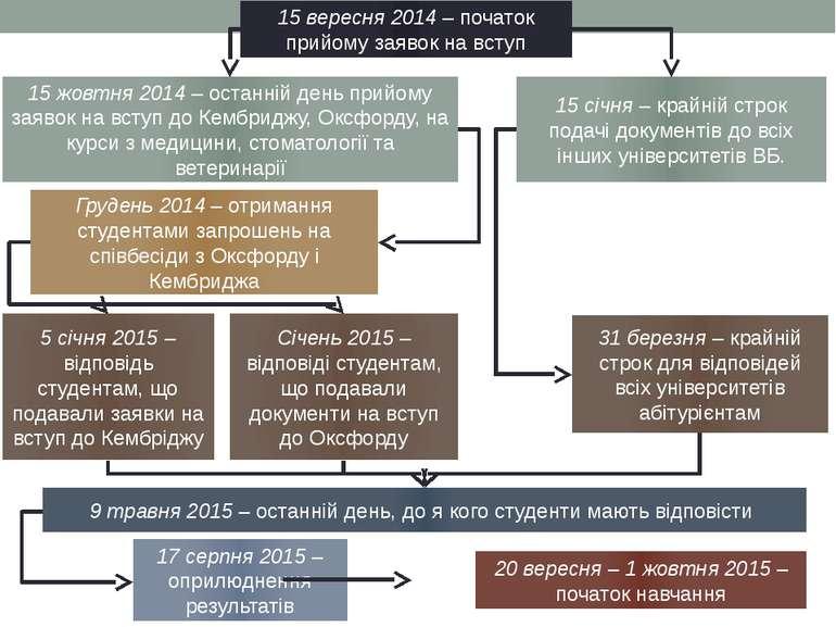 15 вересня 2014 – початок прийому заявок на вступ Грудень 2014 – отримання ст...