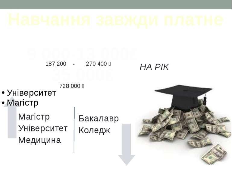 Навчання завжди платне 9 000-13 000₤ 35 000₤ НА РІК 187 200 - 270 400 ₴ 728 0...