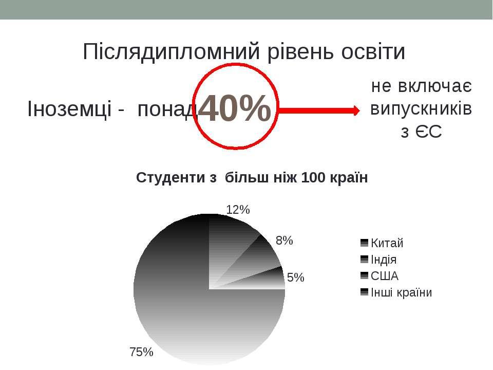 Післядипломний рівень освіти Іноземці - понад 40% не включає випускників з ЄС