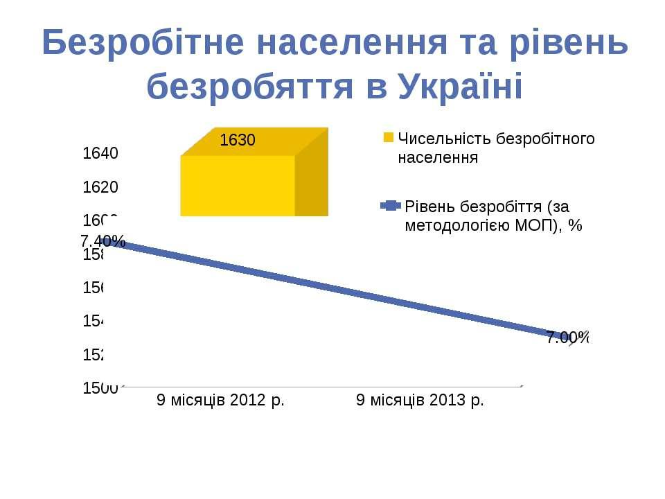 Безробітне населення та рівень безробяття в Україні
