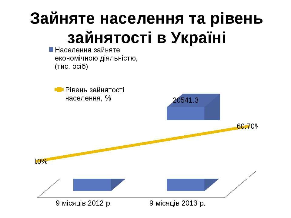 Зайняте населення та рівень зайнятості в Україні
