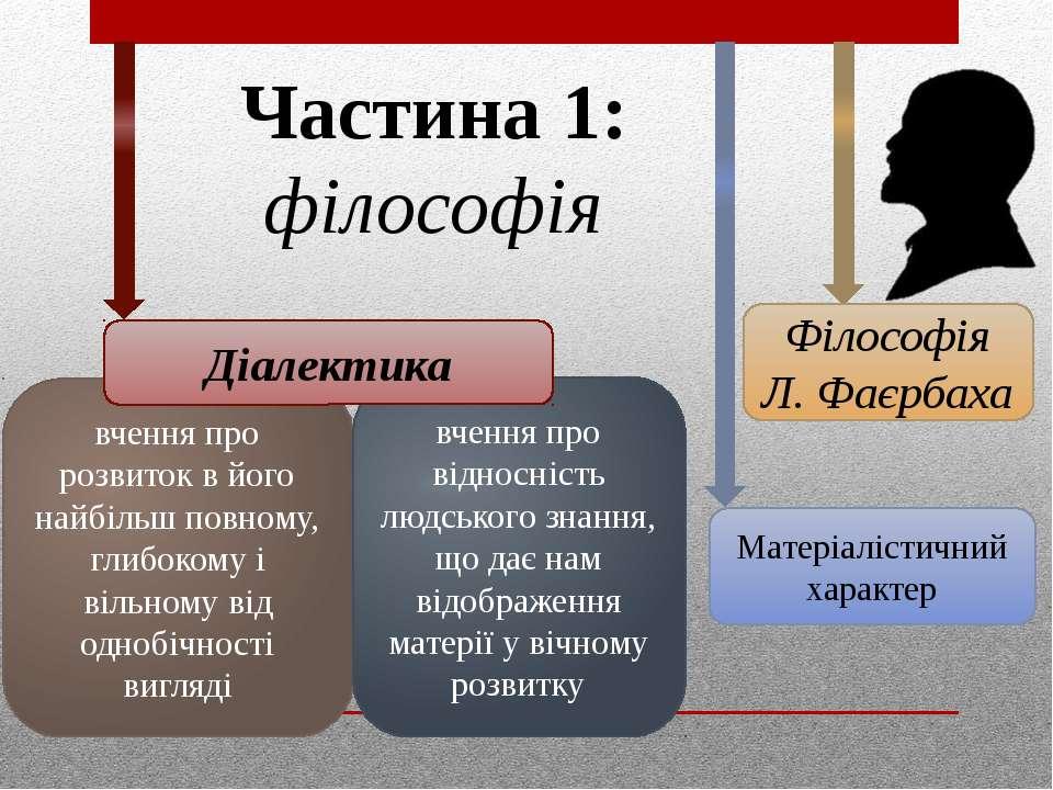 Частина 1: філософія Матеріалістичний характер Філософія Л. Фаєрбаха вчення п...