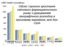 Обсяг і прогноз зростання світового фармацевтичного ринку з урахуванням геогр...