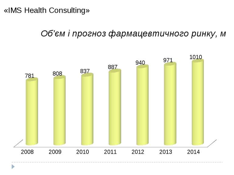«IMS Health Consulting» 2014