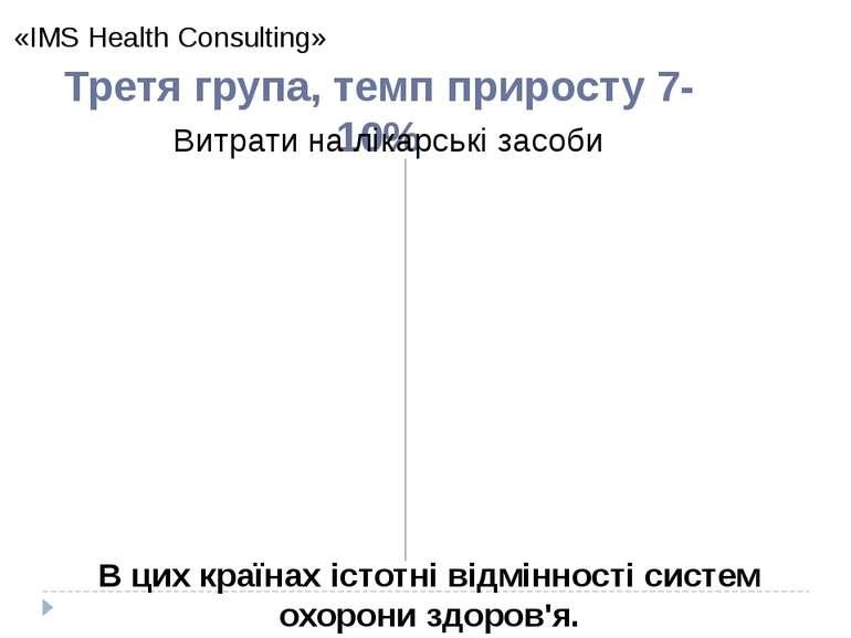 «IMS Health Consulting» 2014 Третя група, темп приросту 7-10% В цих країнах і...