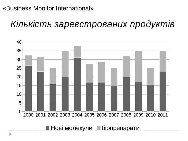 «Business Monitor International» 2012