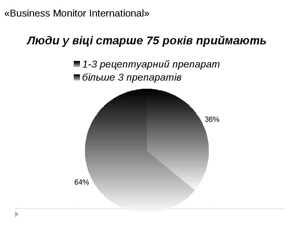 «Business Monitor International» 2012
