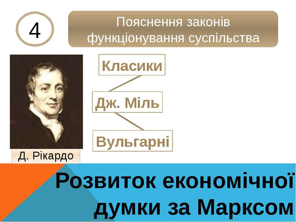 Розвиток економічної думки за Марксом 4 Пояснення законів функціонування сусп...